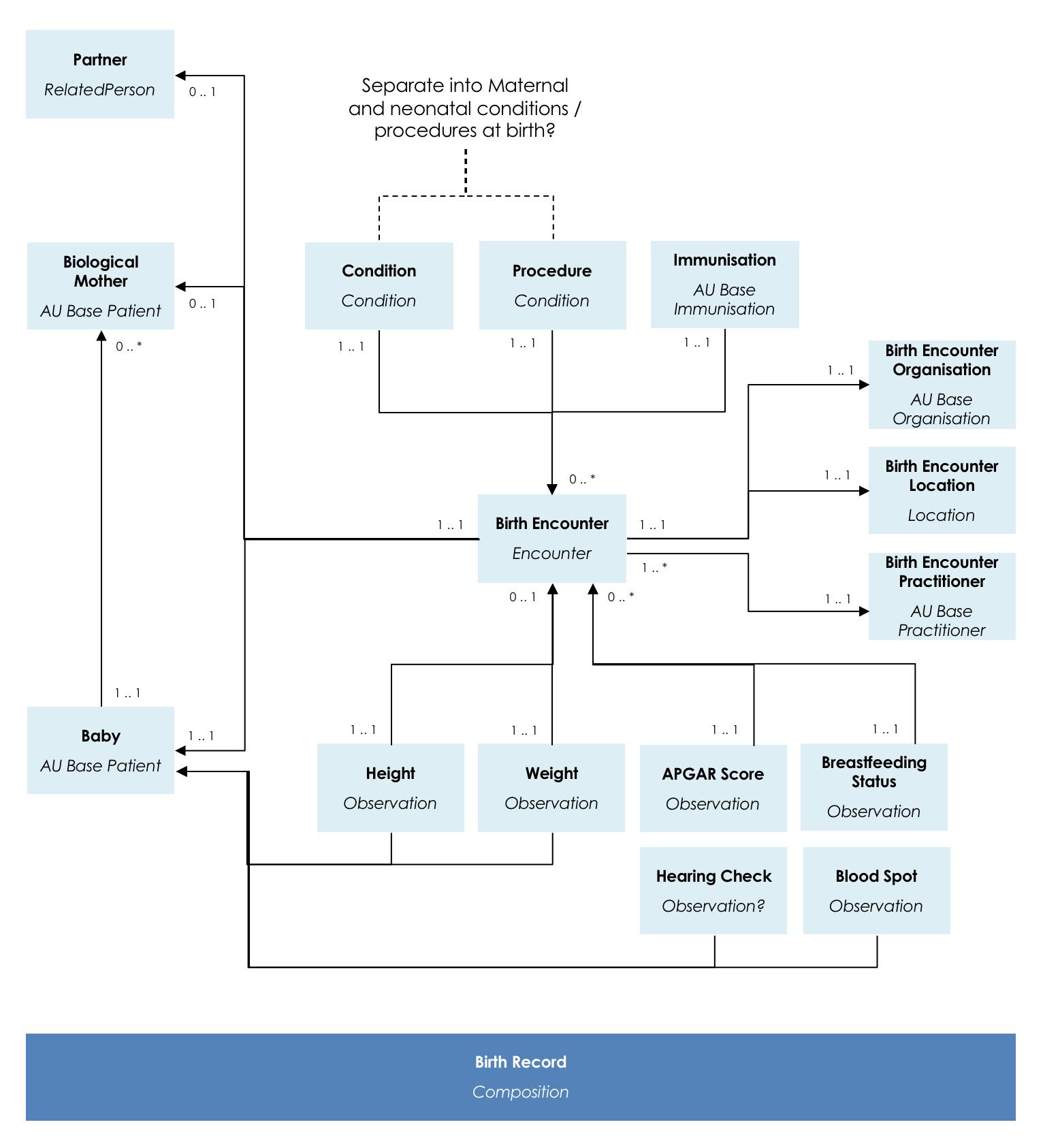 Domain Analysis Model - Child Health WG - HL7 Australia
